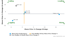 WPP Plc breached its 50 day moving average in a Bearish Manner : WPP-GB : October 21, 2016