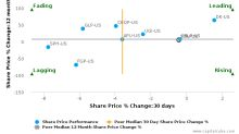 Star Gas Partners LP breached its 50 day moving average in a Bearish Manner : SGU-US : May 4, 2017