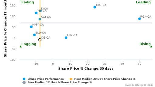 Centerra Gold, Inc. breached its 50 day moving average in a Bearish Manner : CG-CA : August 24, 2016