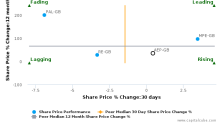 Anglo-Eastern Plantations Plc breached its 50 day moving average in a Bearish Manner : AEP-GB : March 13, 2017