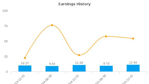 Neurones SA :NRO-FR: Earnings Analysis: For the six months ended December 31, 2015 : August 8, 2016