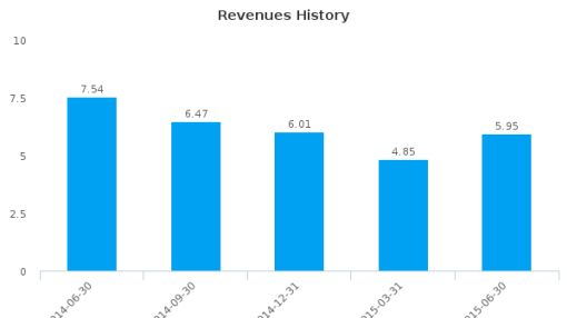 ERBA Diagnostics, Inc. Earnings Q2, 2015