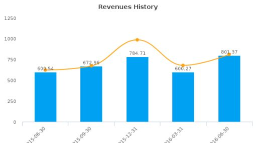 Meritage Homes Corp. :MTH-US: Earnings Analysis: Q2, 2016 By the Numbers : August 3, 2016