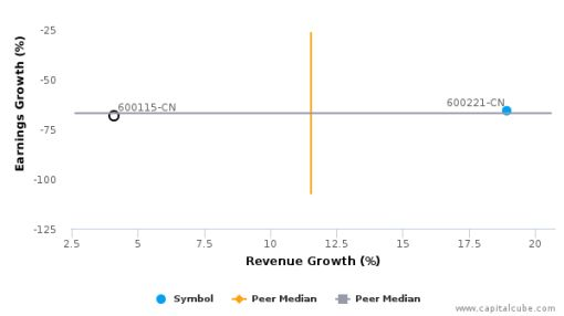 China Eastern Airlines Corp. Ltd. :600115-CN: Earnings Analysis: Q2, 2016 By the Numbers : September 7, 2016