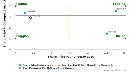 Provident Financial Plc breached its 50 day moving average in a Bullish Manner : PFG-GB : June 24, 2016