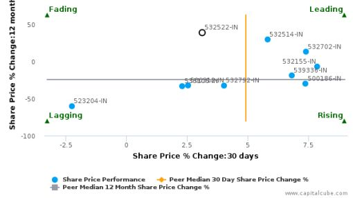 Petronet LNG Ltd. breached its 50 day moving average in a Bullish Manner : 532522-IN : April 14, 2016
