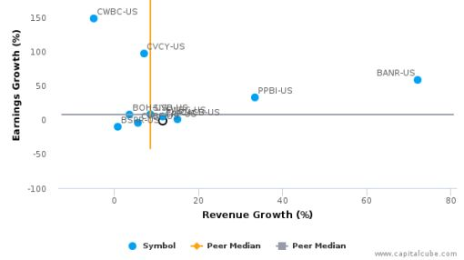 Central Pacific Financial Corp. :CPF-US: Earnings Analysis: Q2, 2016 By the Numbers : August 12, 2016