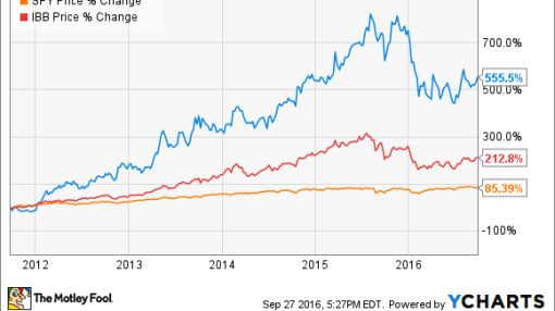 Why Investors Are Paying a Premium for Regeneron Pharmaceuticals, Inc.