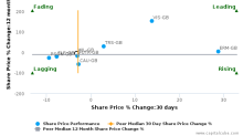 Wilmington plc breached its 50 day moving average in a Bearish Manner : WIL-GB : August 8, 2016