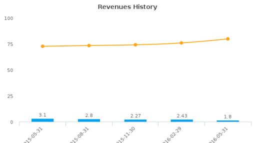 C-COM Satellite Systems, Inc. :CMI-CA: Earnings Analysis: Q2, 2016 By the Numbers : July 22, 2016