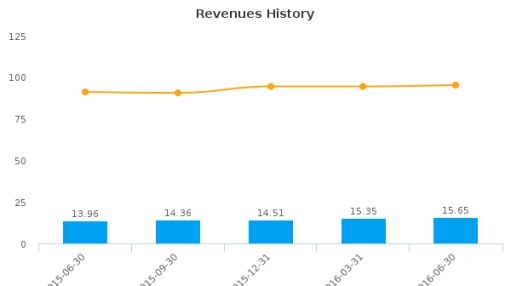 Codorus Valley Bancorp, Inc. :CVLY-US: Earnings Analysis: Q2, 2016 By the Numbers : July 22, 2016