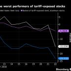 Trump's Trade War Wreaks Havoc on Two of the Most Volatile Tariff Stocks