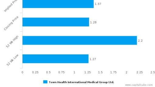 Town Health International Medical Group Ltd. : Undervalued relative to peers, but don't ignore the other factors