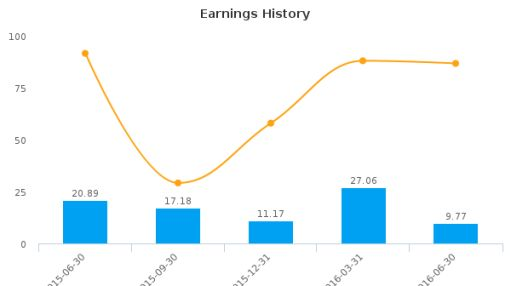 Stifel Financial Corp. :SF-US: Earnings Analysis: Q2, 2016 By the Numbers : August 8, 2016