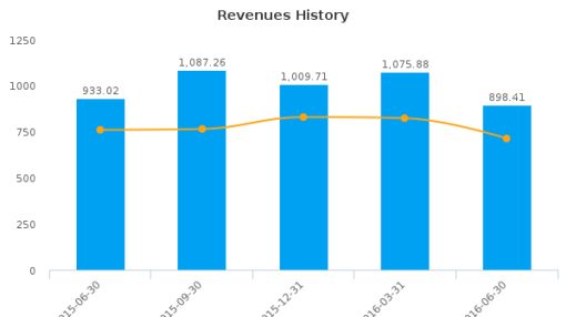 Just Energy Group, Inc. :JE-CA: Earnings Analysis: Q1, 2017 By the Numbers : August 19, 2016