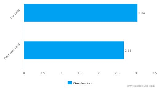 Cineplex, Inc. : CGX-CA: Dividend Analysis : June 30th, 2016 (record date) : By the numbers : July 18, 2016