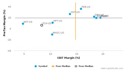 FelCor Lodging Trust, Inc. :FCH-US: Earnings Analysis: Q2, 2016 By the Numbers : August 15, 2016