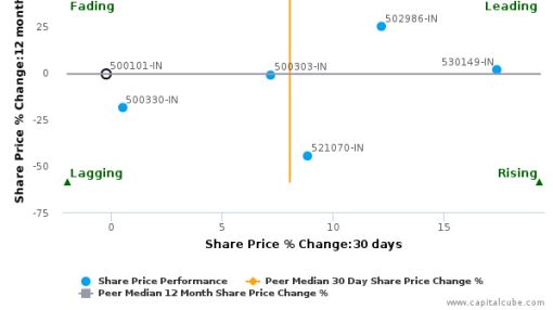 Arvind Ltd. breached its 50 day moving average in a Bullish Manner : 500101-IN : April 14, 2016