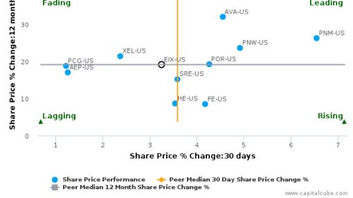 Edison International breached its 50 day moving average in a Bearish Manner : EIX-US : September 28, 2016