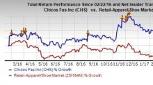 Chico's (CHS) Beats on Q4 Earnings & Sales; Stock Up 4.7%