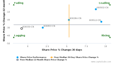 Sichuan Road & Bridge Co., Ltd. breached its 50 day moving average in a Bearish Manner : 600039-CN : July 28, 2016
