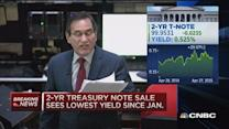 2-Year treasury note auction yield: 0.54%