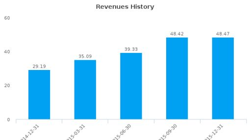 Callidus Capital Corp. :CBL-CA: Earnings Analysis: Q4, 2015 By the Numbers