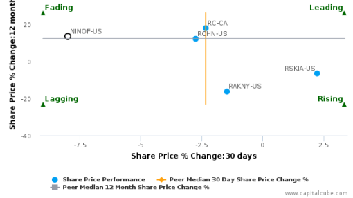 Nikon Corp. breached its 50 day moving average in a Bearish Manner : NINOF-US : September 21, 2016