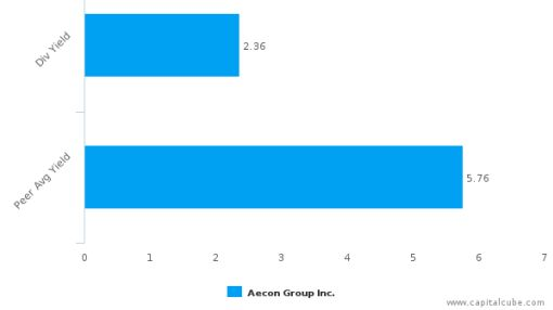 Aecon Group, Inc. : ARE-CA: Dividend Analysis : June 24th, 2016 (record date) : By the numbers : July 18, 2016