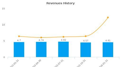 J.W. Mays, Inc. :MAYS-US: Earnings Analysis: Q2, 2016 By the Numbers
