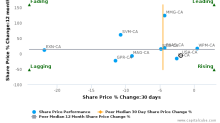 Americas Silver Corp. breached its 50 day moving average in a Bullish Manner : USA-CA : May 17, 2017
