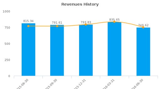 Rent-A-Center, Inc. :RCII-US: Earnings Analysis: Q2, 2016 By the Numbers : August 10, 2016