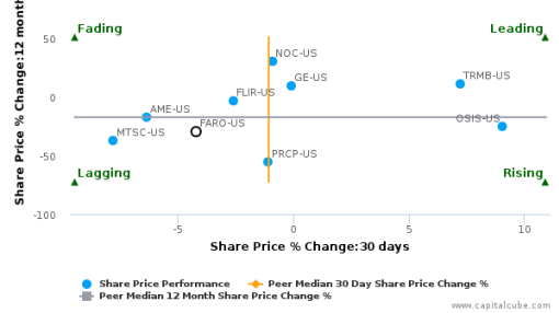 FARO Technologies, Inc. breached its 50 day moving average in a Bearish Manner : FARO-US : June 27, 2016