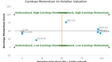 Yellow Pages Ltd. breached its 50 day moving average in a Bullish Manner : Y-CA : September 5, 2016