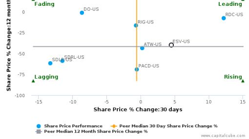 Ensco Plc breached its 50 day moving average in a Bullish Manner : ESV-US : September 29, 2016