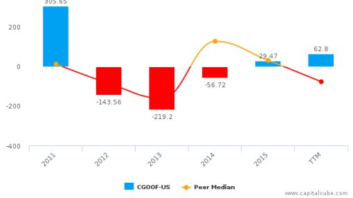 Continental Gold, Inc. :CGOOF-US: Earnings Analysis: Q1, 2016 By the Numbers : June 2, 2016