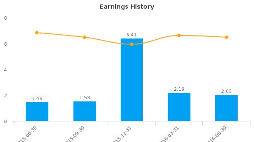 Royal Bancshares of Pennsylvania, Inc. :RBPAA-US: Earnings Analysis: Q2, 2016 By the Numbers : July 27, 2016