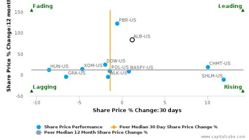 Albemarle Corp. breached its 50 day moving average in a Bullish Manner : ALB-US : September 28, 2016