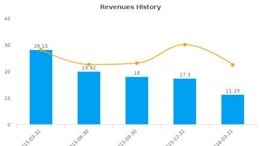 PhotoMedex, Inc. :PHMD-US: Earnings Analysis: Q1, 2016 By the Numbers : June 22, 2016