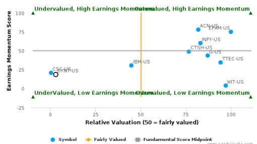 Syntel, Inc. breached its 50 day moving average in a Bearish Manner : SYNT-US : July 22, 2016