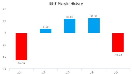 Manitok Energy, Inc. :MEI-CA: Earnings Analysis: 2015 By the Numbers