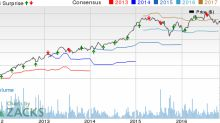 Sherwin-Williams (SHW) Lags Q3 Earnings and Revenues
