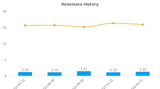 Solera National Bancorp, Inc. :SLRK-US: Earnings Analysis: Q1, 2016 By the Numbers : June 1, 2016