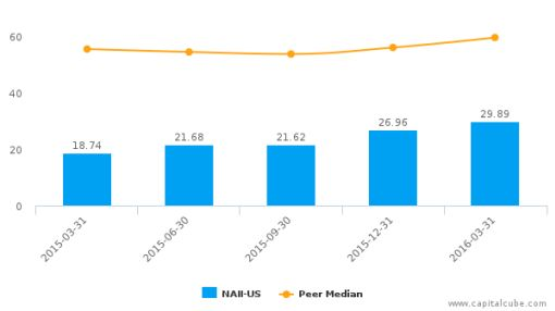 Natural Alternatives International, Inc. :NAII-US: Earnings Analysis: Q3, 2016 By the Numbers : June 7, 2016