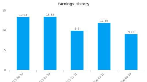 United Financial Bancorp, Inc. :UBNK-US: Earnings Analysis: Q2, 2016 By the Numbers : July 21, 2016