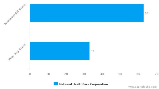 National HealthCare Corp. – Value Analysis (NYSE MKT:NHC) : September 21, 2016