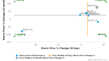 Yandex NV breached its 50 day moving average in a Bearish Manner : YNDX-US : October 11, 2016