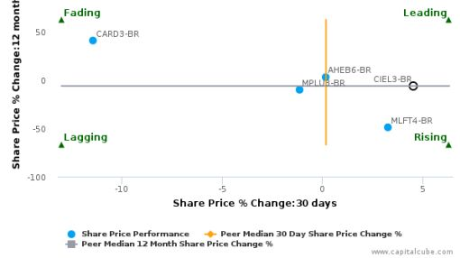 Cielo SA breached its 50 day moving average in a Bearish Manner : CIEL3-BR : June 28, 2016