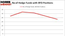 Should You Avoid Boyd Gaming Corporation (BYD)?