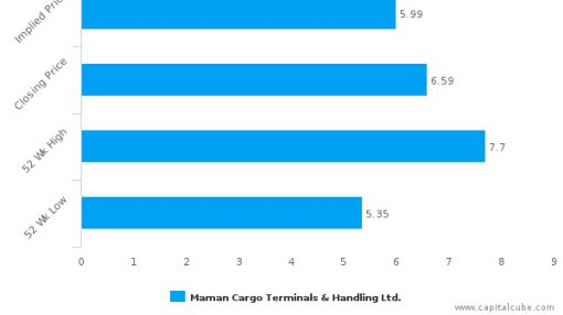 Maman Cargo Terminals & Handling Ltd. : Overvalued relative to peers, but may deserve another look